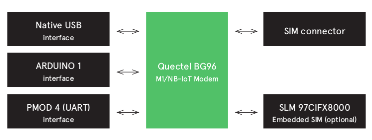 Avnet Silica NB-IoT Sensor Shield Works with mbed OS 5, STM32 Nucleo