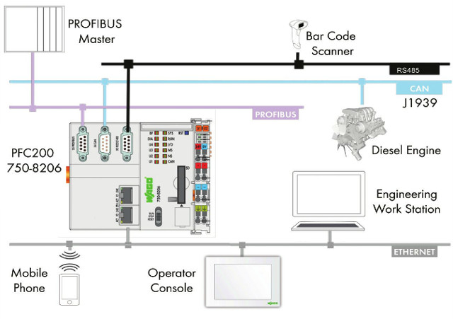 WAGO PFC200 PLC Runs Embedded Linux, Supports Web and Mobile