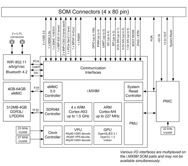 Emcraft Introduces NXP i MX 8M SoM and $299 Starter Kit