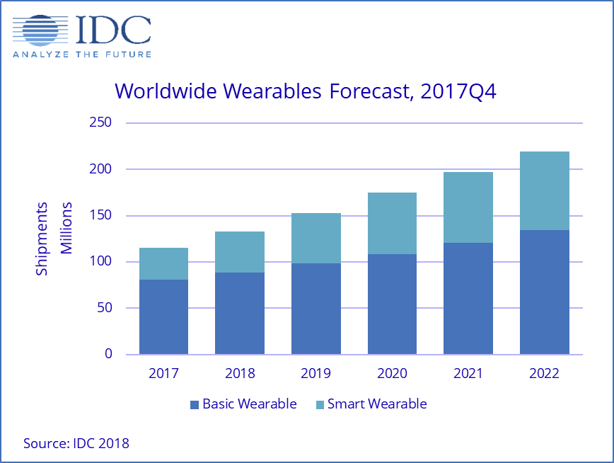 IDC-Wearables-Forecast-2017-2022