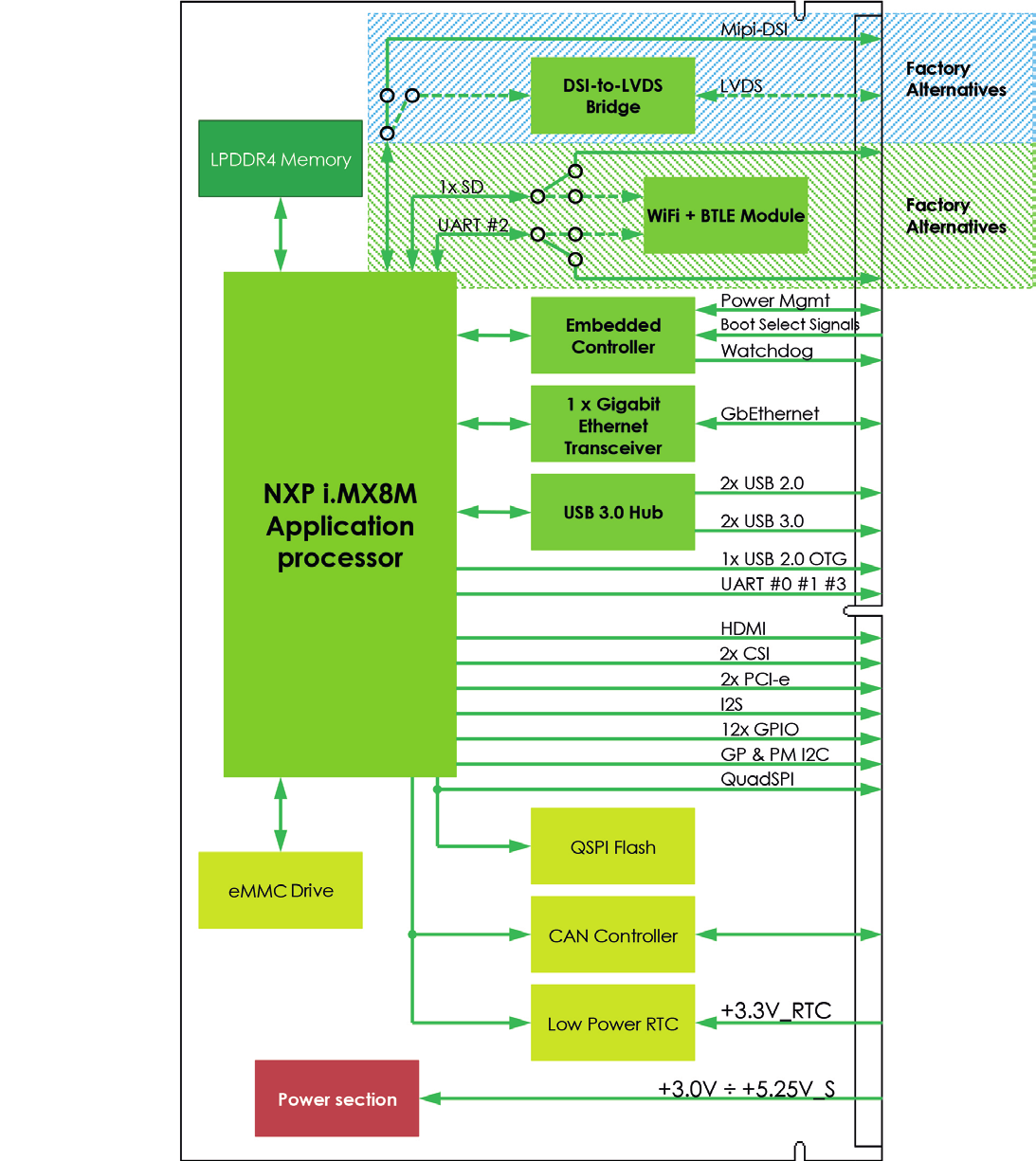 Seco Unveils Sm C12 Smarc 20 Compliant Imx8m Module Csm B79 Mpeg 2 Block Diagram Click To Enlarge