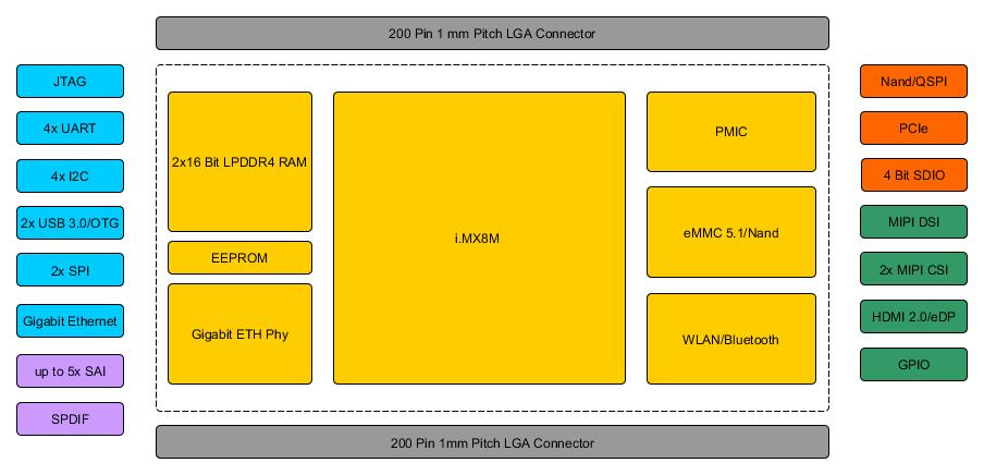 PHYTEC Introduces phyCORE SoMs & Devkits Based on NXP i MX8