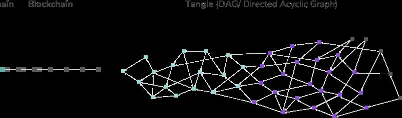 Blockchaing vs Tangle