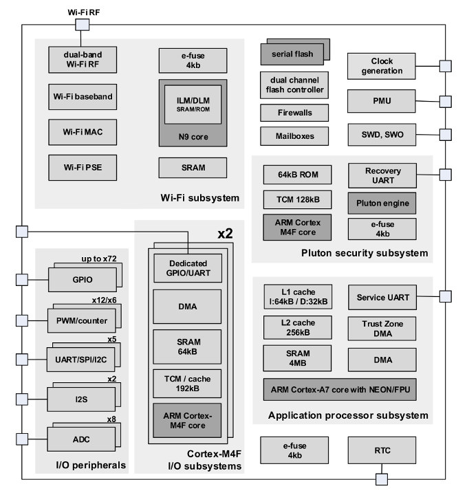 MT3620 Block Diagram