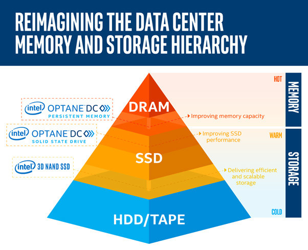 Optane-DC-SSD-Persistent-Memory