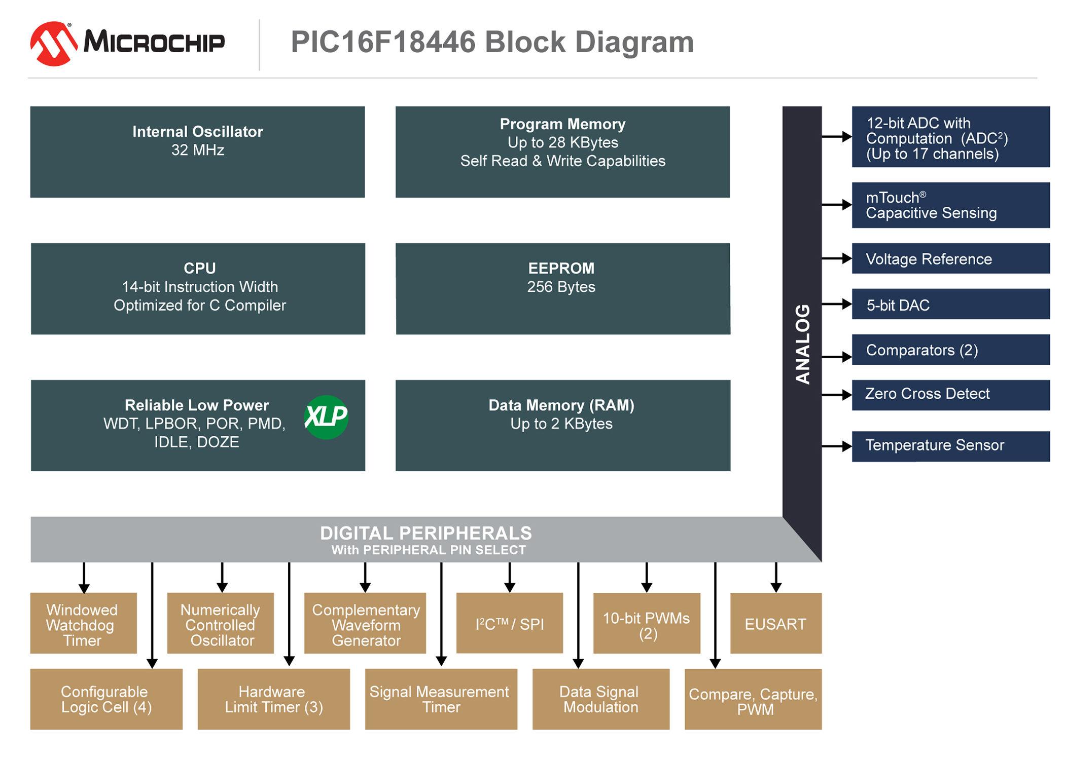 Microchip Offers Free PIC16F18446 8-bit MCU Development Boards