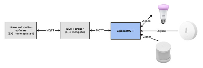 Two Interesting Projects on Github: Zigbee to MQTT bridge &