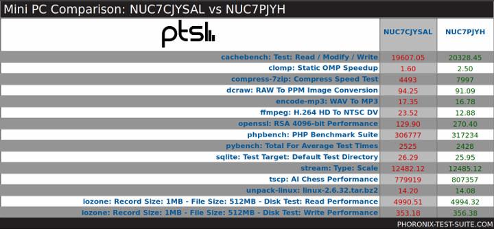 NUC7CJYSAL vs NUC7PJYH Ubuntu