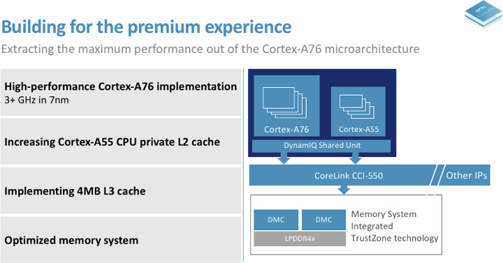 Arm Cortex A76 3GHz