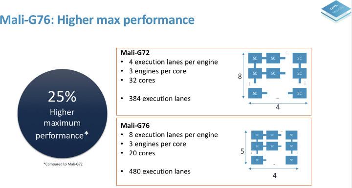 Arm-Mali-G76-vs-Mali-G72