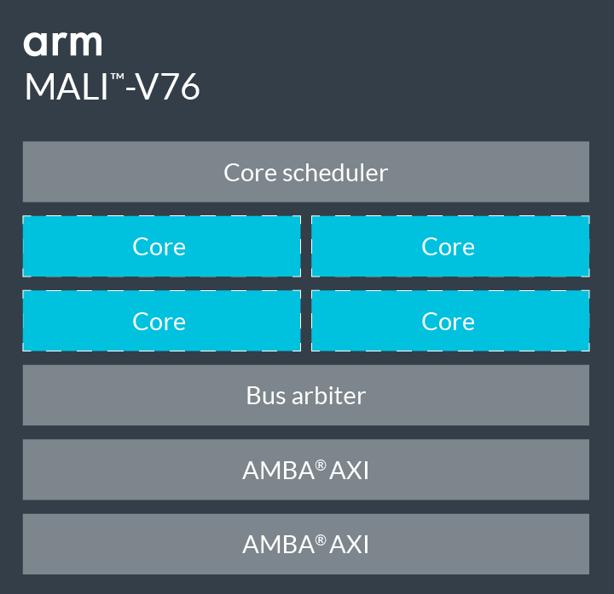 Arm-Mali-V76
