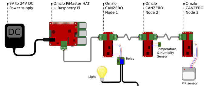 CAN Bus Raspberry Pi Arduino Boards