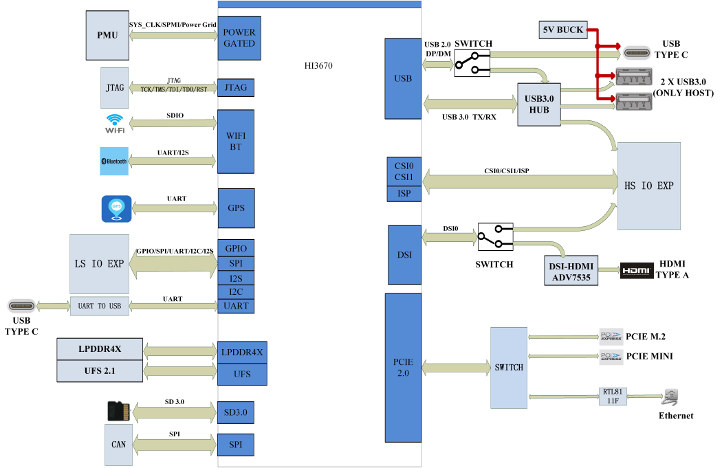 Hikey 970 Documentation - Block Diagram