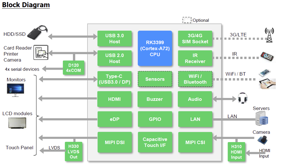 IC-Nexus-RK3399-SBC-Block-Diagram