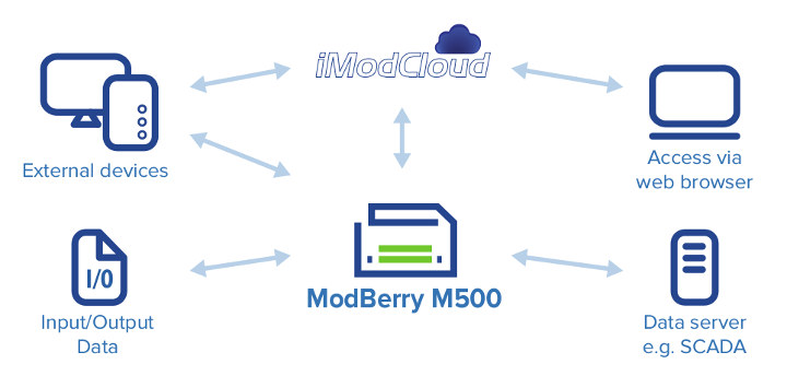 ModBerry M500 Use Cases