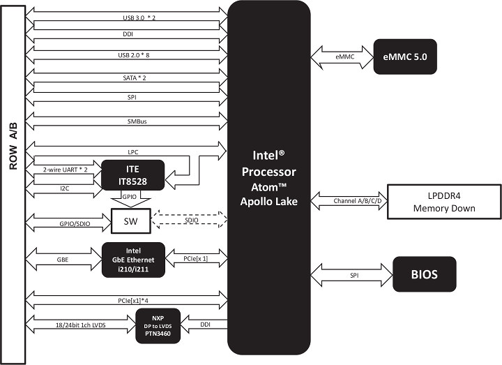 NanoCOM-APL Block Diagram