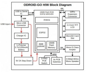 ODROID-GO Block Diagram
