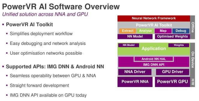 PowerVR-AI-Software
