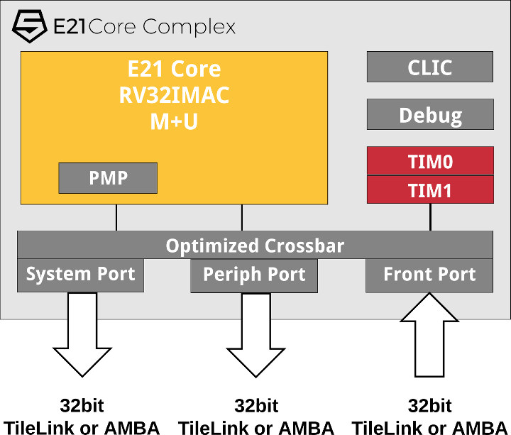 SiFive Announces E20 and E21 RISC-V Cores for IoT and Wearables