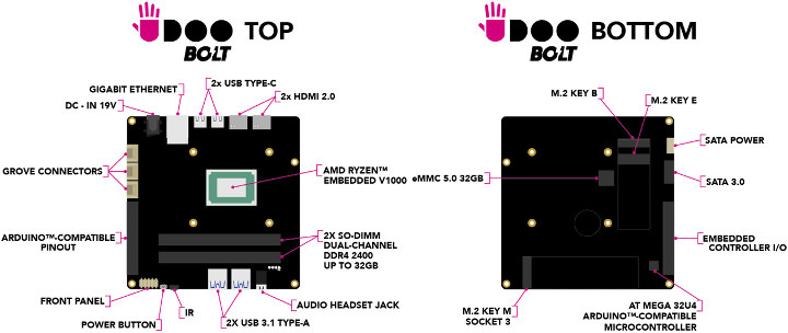 UDOO-BOLT-Specifications