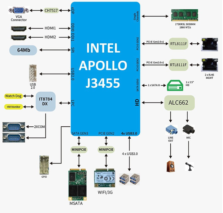 Apollo-Lake-Mini-PC-Block-Diagram