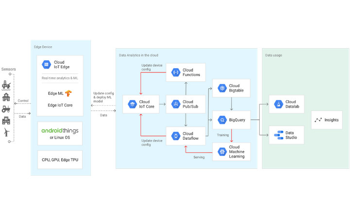 Google Cloud IoT Edge