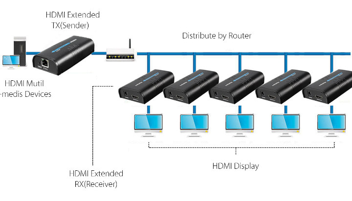 HDMI Extender Ethernet Multiple Displays