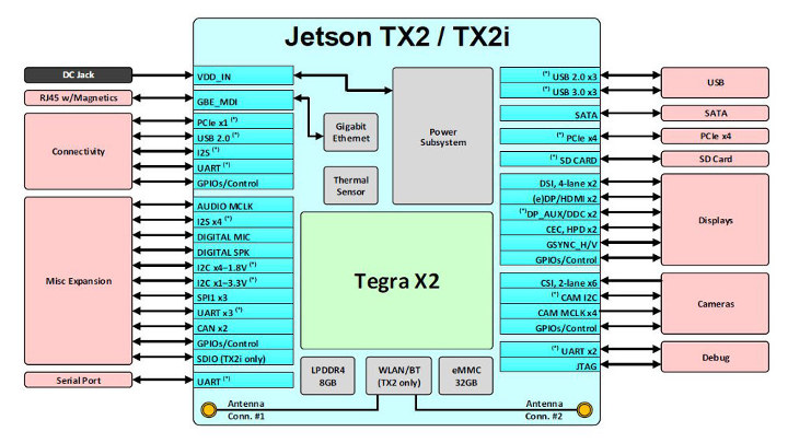 Jetson TX2i Block Diagram