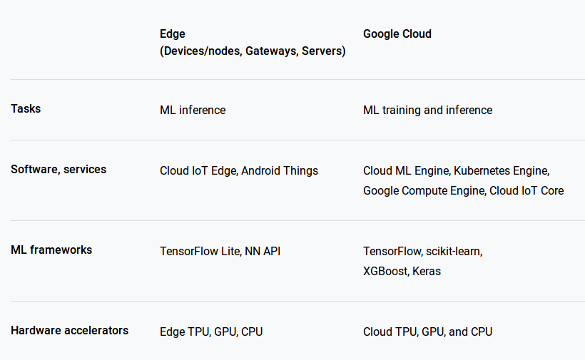 Machine Learning: Edge vs Google Cloud