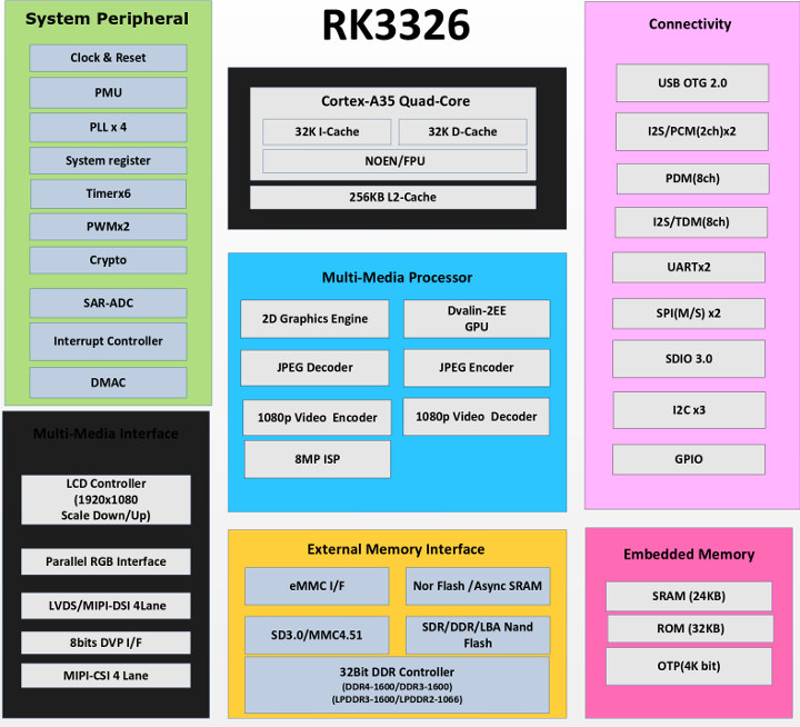 RK3326 Datasheet Block Diagram