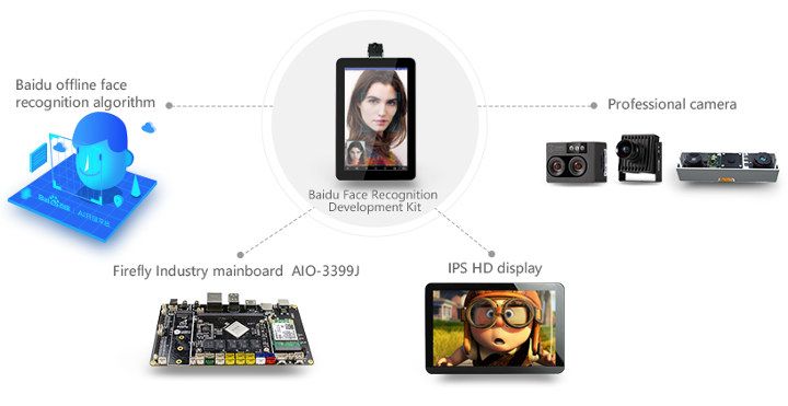 RK3399 Baidu Face Recognition Kit