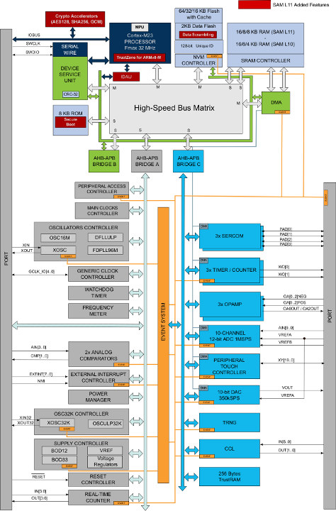 SAM L10 / SAM L11 Block Diagram