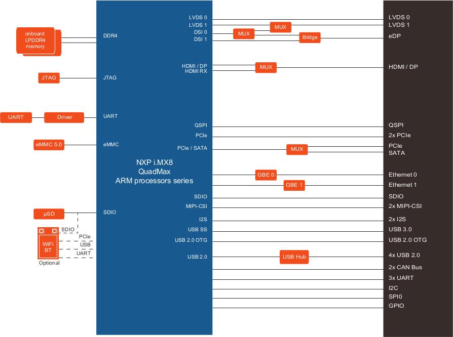 conga-SMX8 block diagram