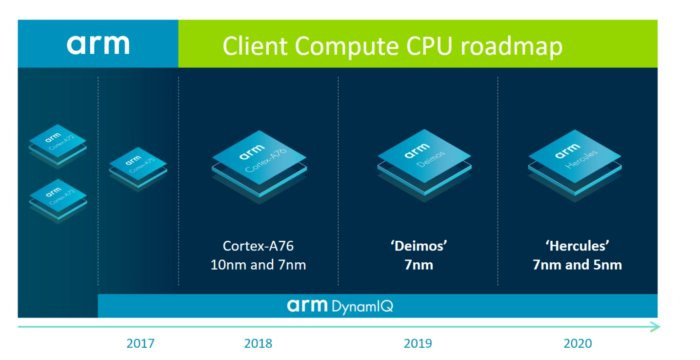 Arm Roadmap Deimos Hercules