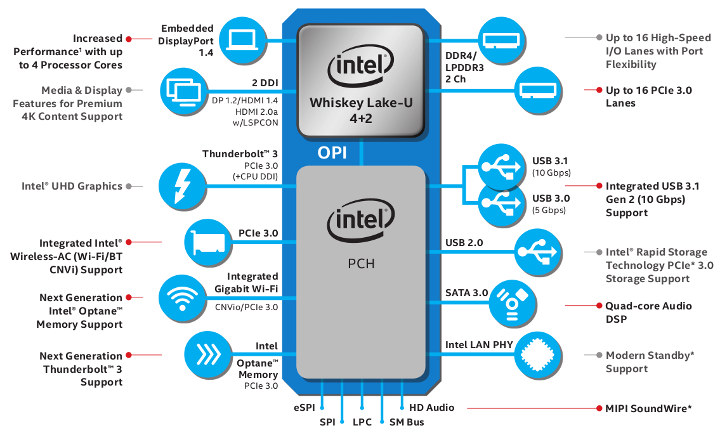 Intel Whiskey Lake-U Block Diagram