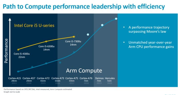 Intel vs Arm Roadmap 2020