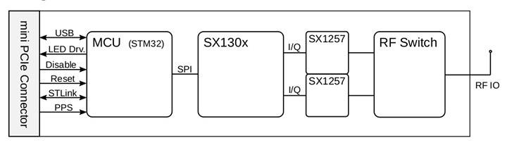 LoRaWAN Concentrator mPCIe Card Block Diagram