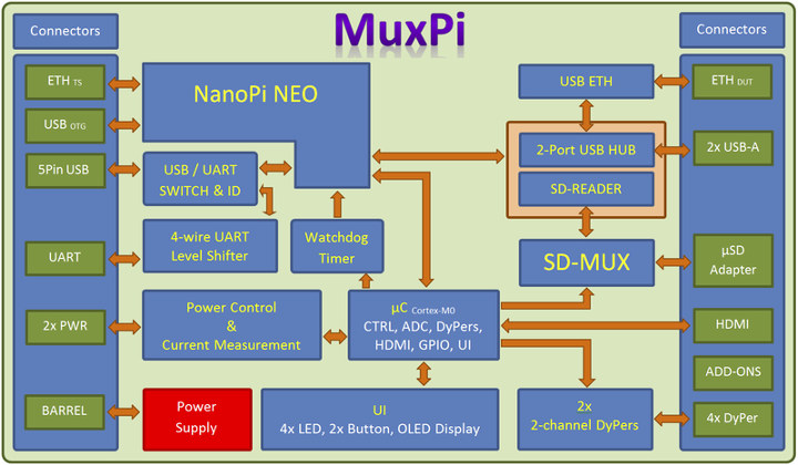 MuxPi Block Diagram