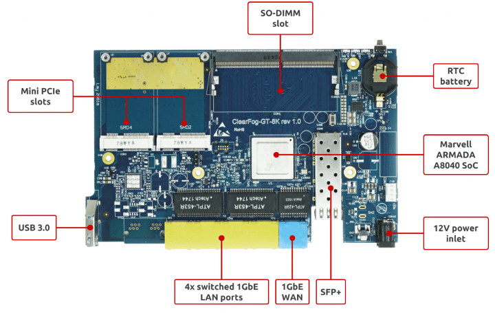 Networking SBC SFP+ Cage