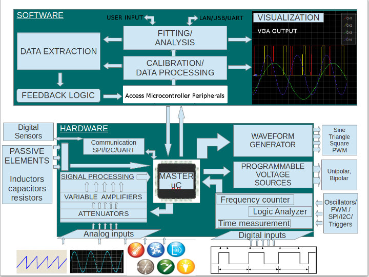 PSLab Software & Hardware Architecture