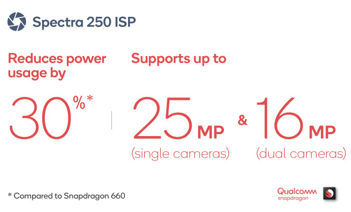 Spectra 250 ISP