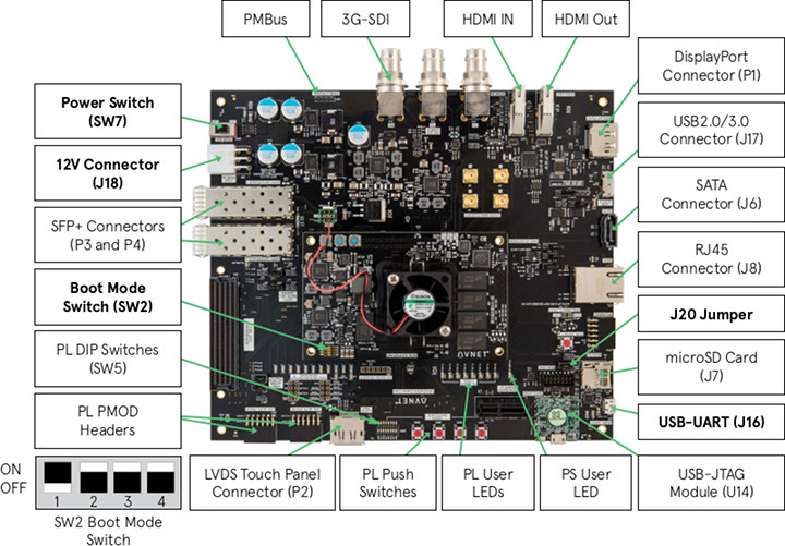 Ultrascale+ MPSoC EV Development Board