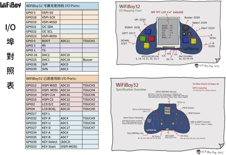 WiFiBoy32 Hardware Specifications