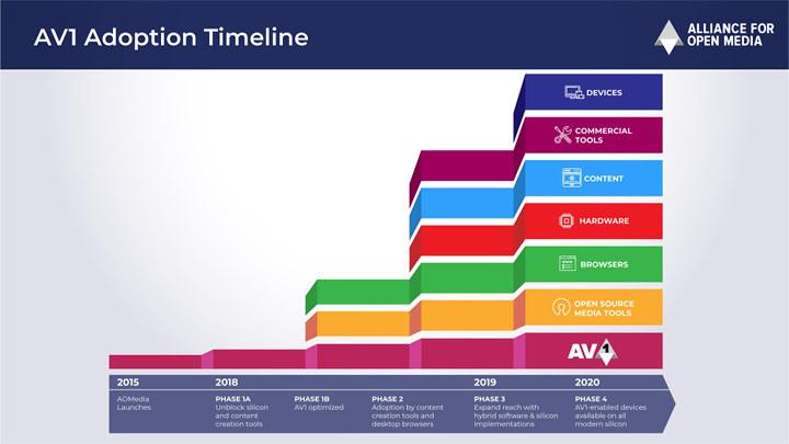 AV1 Adoption Timeline