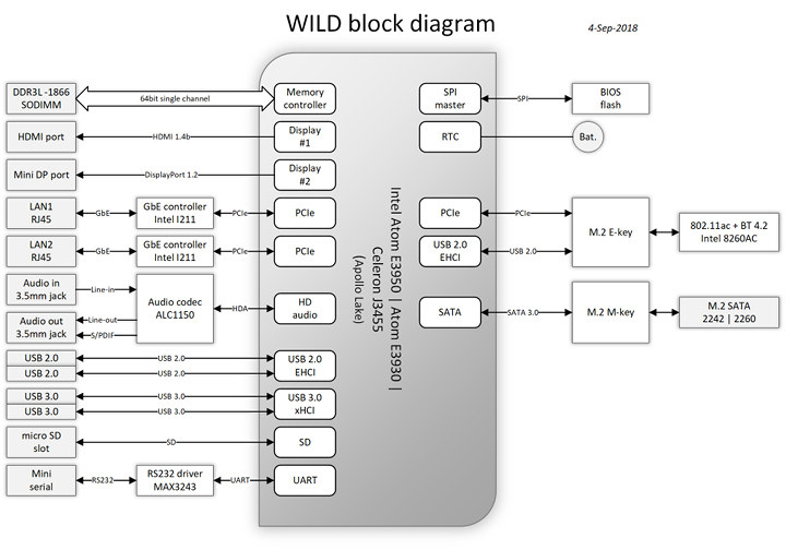 Compulab WILD Block Diagram