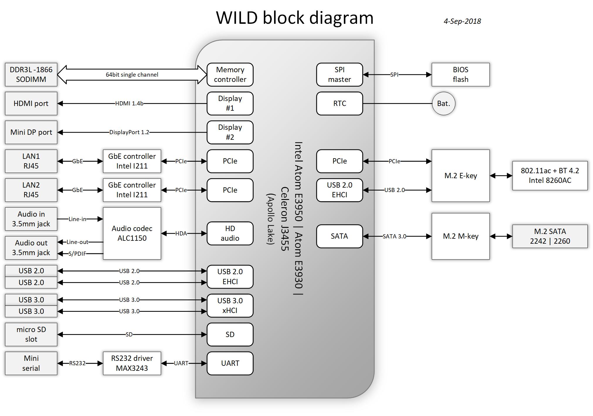 Compulab Wild Wifi Router Supports Wifi Rtt  802 11mc