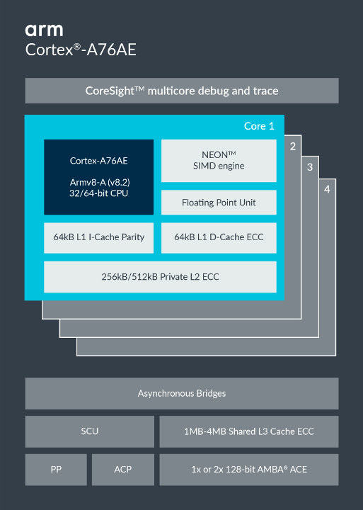 Cortex-A76AE