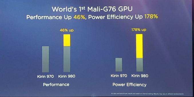 Kirin 970 vs Kirin 980 GPU