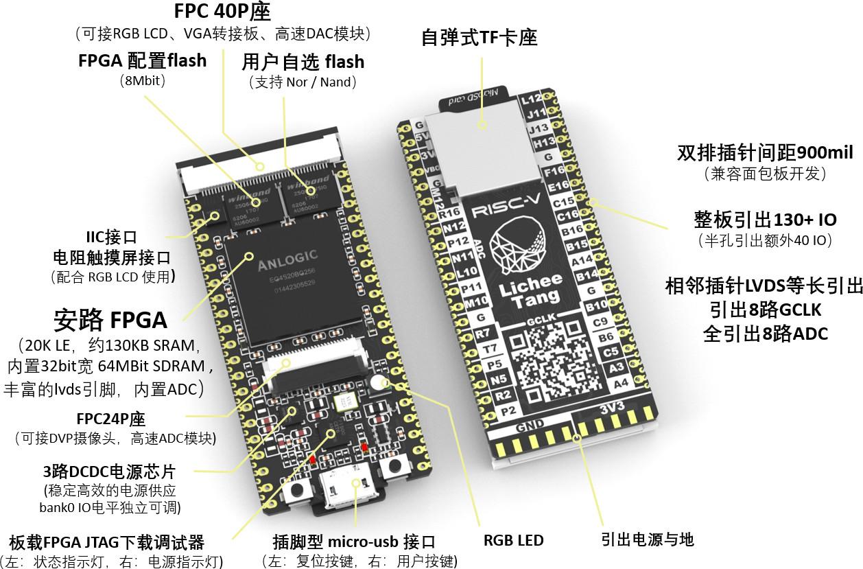 LicheeTang Anlogic EG4S20 FPGA Board Targets RISC-V Development