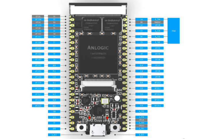 RISC-V FPGA Board Pinout Diagram